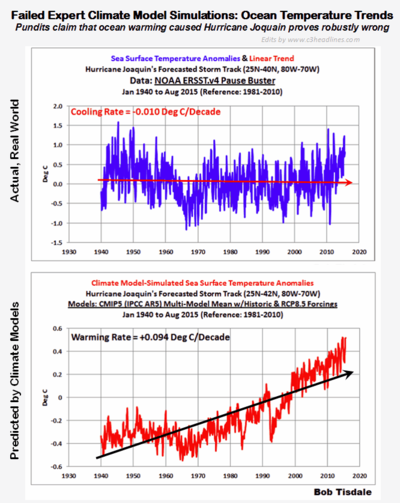 Spectacular fail climate model ocean warming sept2015 100415