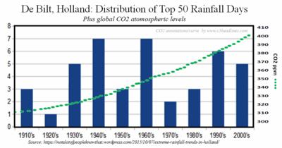 DeBilt Holland severe rainfall events by deades 100815