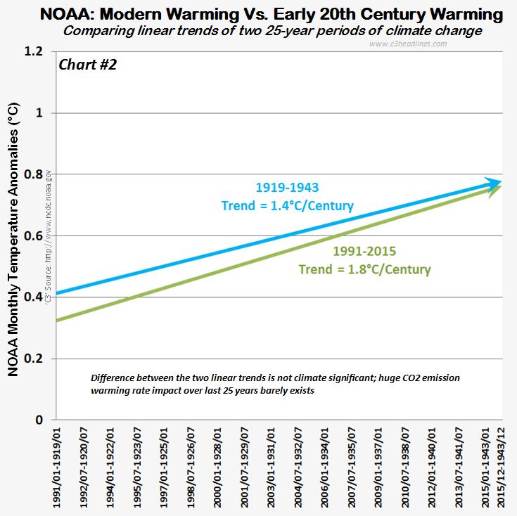 NOAA Glbl Temps 25yr linear trnd comparison 021315 chrt2