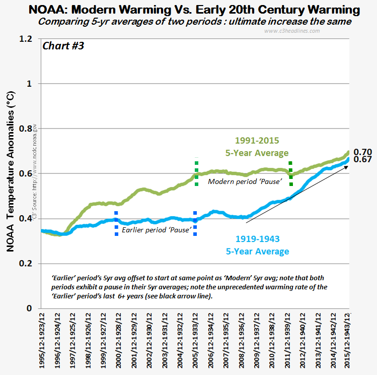 NOAA Glbl Temps 25yr 5yr averages comparison 021315 chrt3