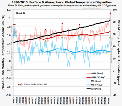 NOAA RSS 1998-2015 Global anomaly temps 021016