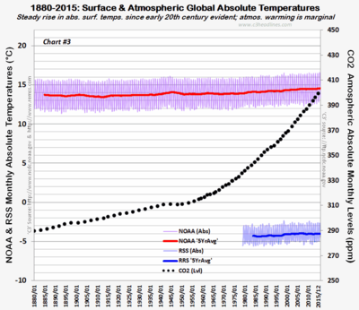 NOAA RSS 1880-2015 Global Absolute temps 021016