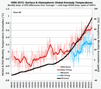 NOAA RSS 1880-2015 Global Anomaly Temps 021016