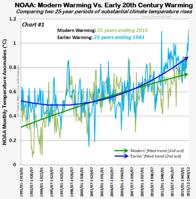 NOAA Glbl Temps 25yr anomalies comparison 021315 chrt1