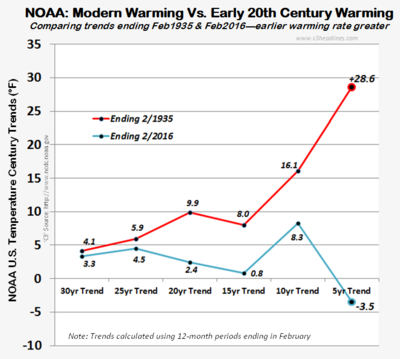 NOAA US Climate warming trends 1935 vs 2016 031316