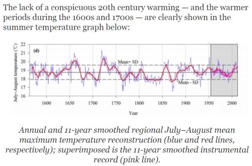 China climate change global warming study - no tricks zone