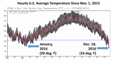 US temperatures Dec-18-2016-colder-than-previous-winter-2