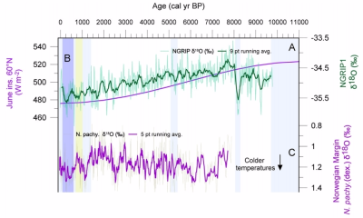 Western norway reconstructed temperatures