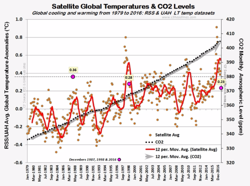 Global Temps Combined Satellite Avg RSS UAH dec2016 010617