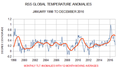 RSS temperatures dec2016