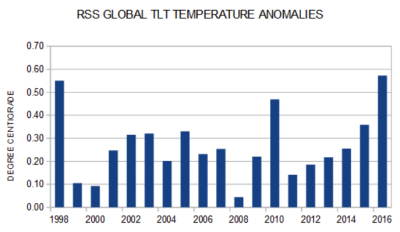 RSS annual temperatures 1998-2016