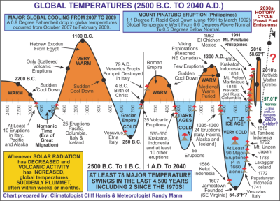 Global temperature trends 4500 years