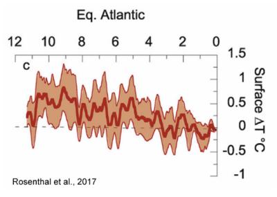Equatorial Atlantic ocean surface temperatures  Rosenthatl et al 2017