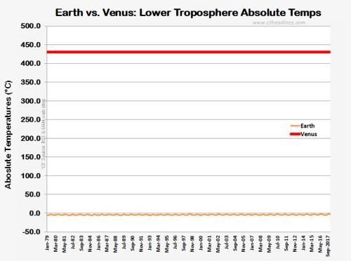 Earth vs Venus LT abslt temps