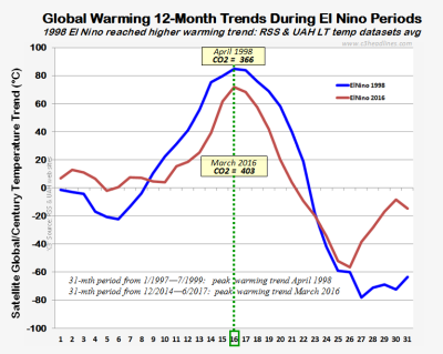 RSS UAH 12mth warming trends el ninos sept2017 102517