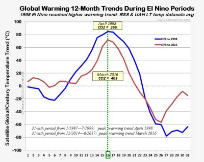 RSS UAH 12mth warming trends el ninos sept2017 102517
