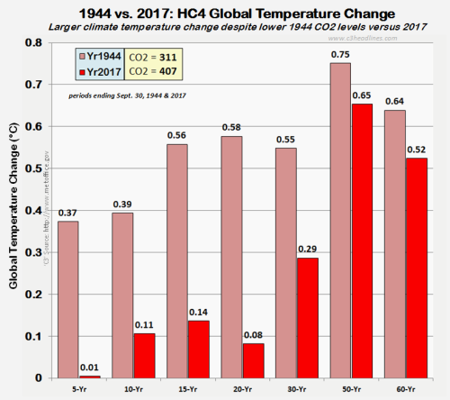 HC4 Global temperature change 1944 vs 2017 110317