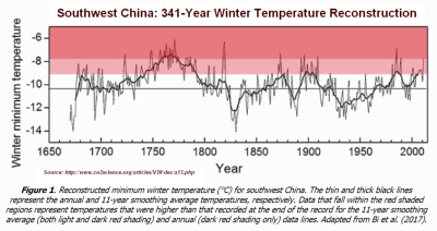 Southwest China 341 yr temperature reconstruction