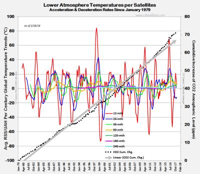 RSS UAH Satellite Temp Trends Feb2018 031118