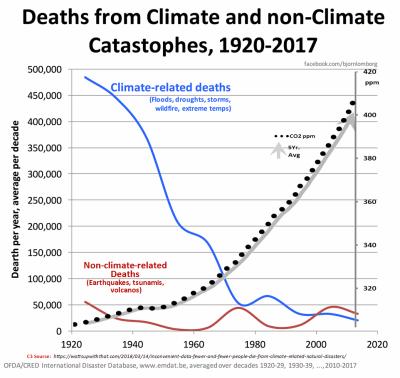 Bjorn Lomborg climate Deaths and CO2 mar2018