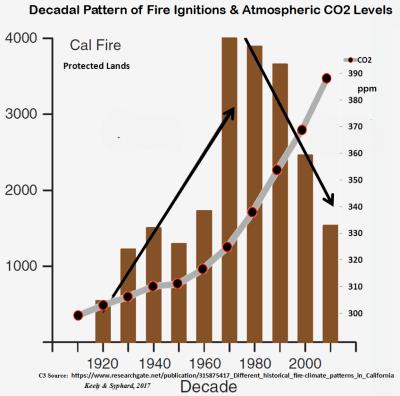 California Fire Incidence 1910-2010 032518