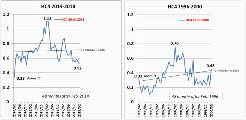 HC4 comparing 1998 & 2016 el nino events