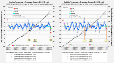 HadCrut4 Satellite warming acceleration trends 042318