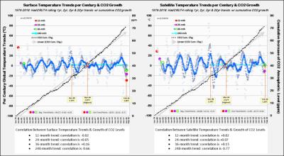 HadCrut4 Satellite warming acceleration trends 042318