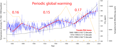 Periodic global warming HadCRUT