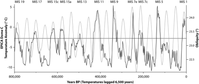 Ice core EPICA temperature proxy with sun obliquity data