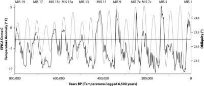 Ice core EPICA temperature proxy with sun obliquity data