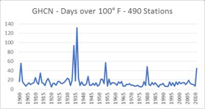 GHCN days over 100deg