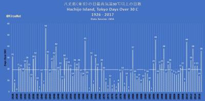 Hachijo Island  Tokyo hot temps chart