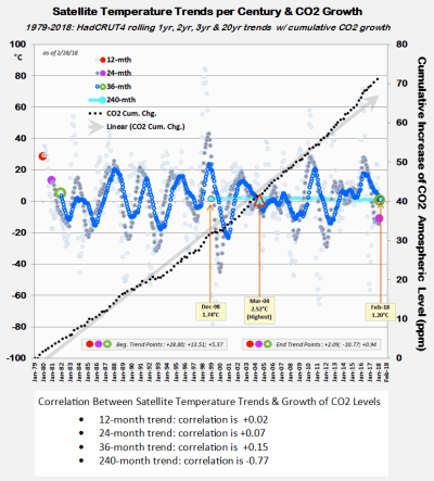 Satellite warming acceleration trends 042318