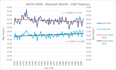 GHCN hottest month since 1920