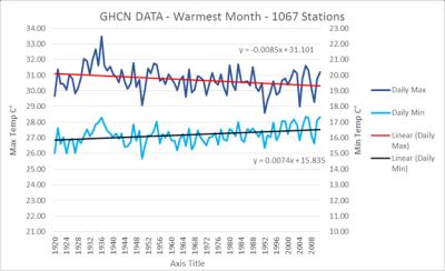 GHCN hottest month since 1920