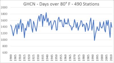 GHCN days over 80deg