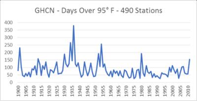 GHCN days over 95deg