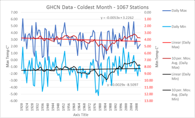 GHCN coldest month since 1920