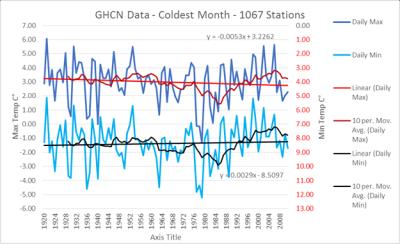 GHCN coldest month since 1920