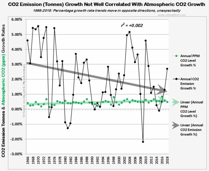 CO2 correlation ppm vs tonne percentages 1966-2018 021019