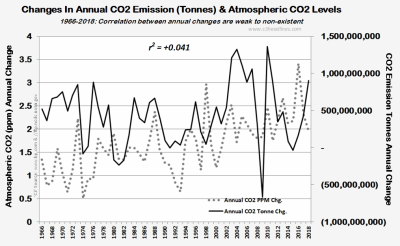 Annl Chgs CO2 tonnes vs Annl CO2 ppm chgs 196602018 021019
