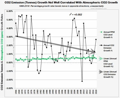 CO2 correlation ppm vs tonne percentages 1966-2018 021019
