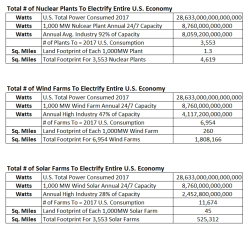 Land footprint calculations summary