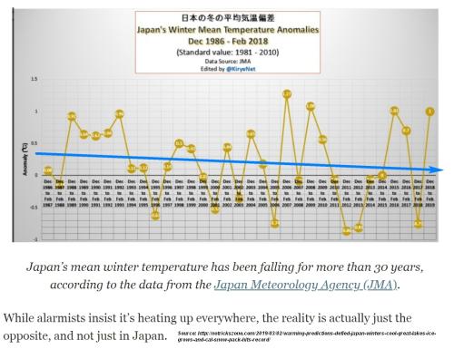 Japan cooling 30 yr span