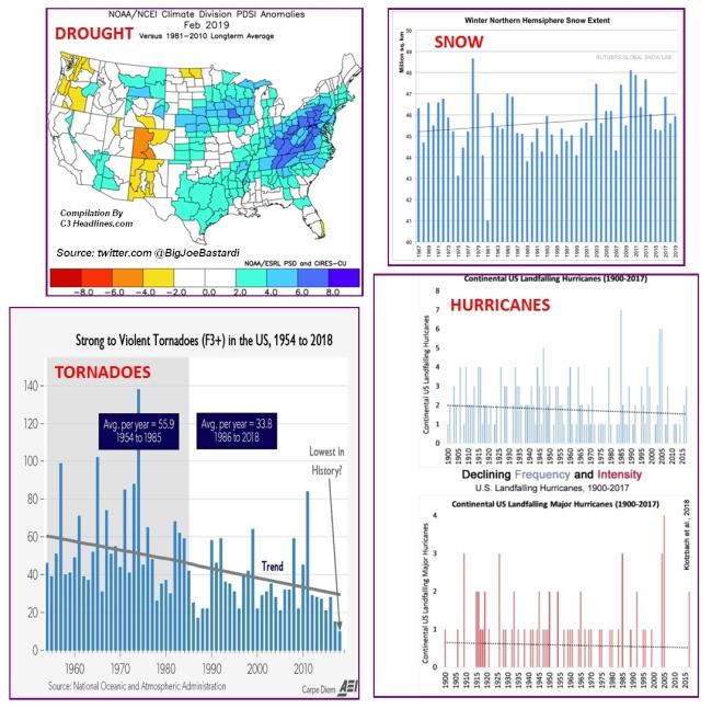 Joe Bastardi Climate No-Crisis Evidence march2019