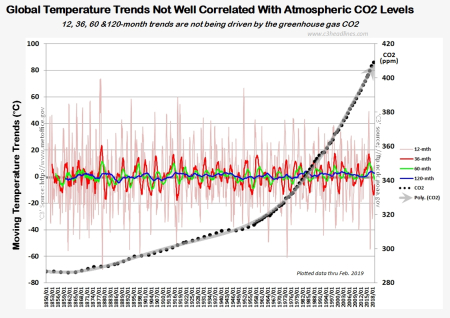 HC4 Glbl Temp Trends CO2 Lvls Feb2019