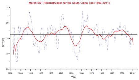 South China Sea warming 2018