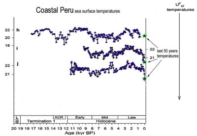 Coastal Peru SST temps