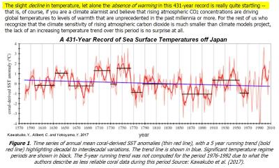 Japan SSTs 400 years
